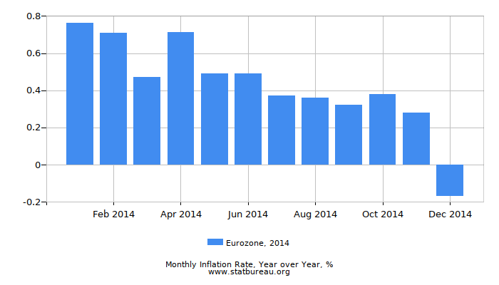2014 Eurozone Inflation Rate: Year over Year
