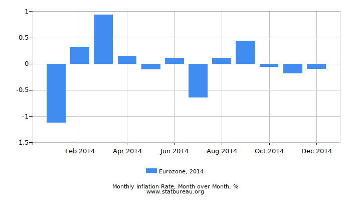 2014 Eurozone Inflation Rate: Month to Month