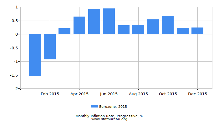 2015 Eurozone Progressive Inflation Rate