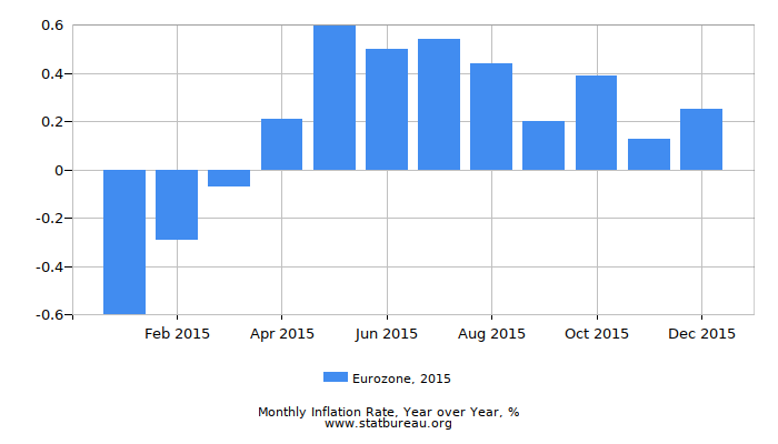 2015 Eurozone Inflation Rate: Year over Year
