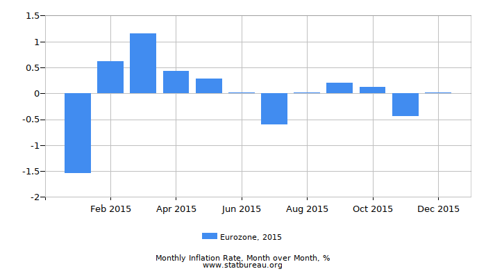 2015 Eurozone Inflation Rate: Month to Month