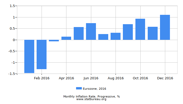 2016 Eurozone Progressive Inflation Rate