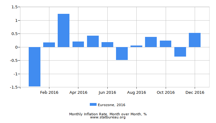 2016 Eurozone Inflation Rate: Month to Month