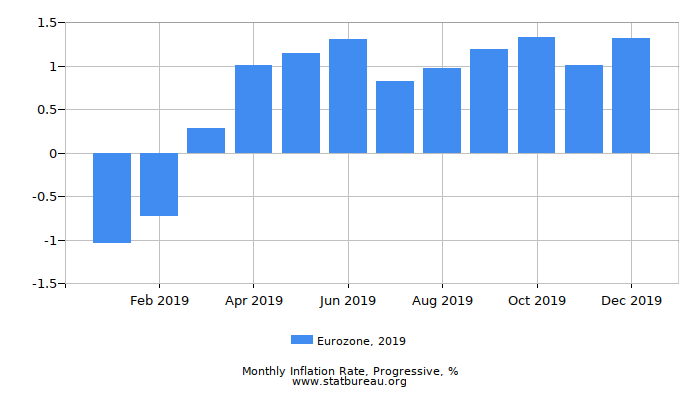 2019 Eurozone Progressive Inflation Rate