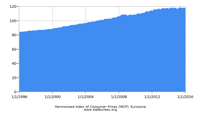 Harmonised Index of Consumer Prices (HICP), Eurozone