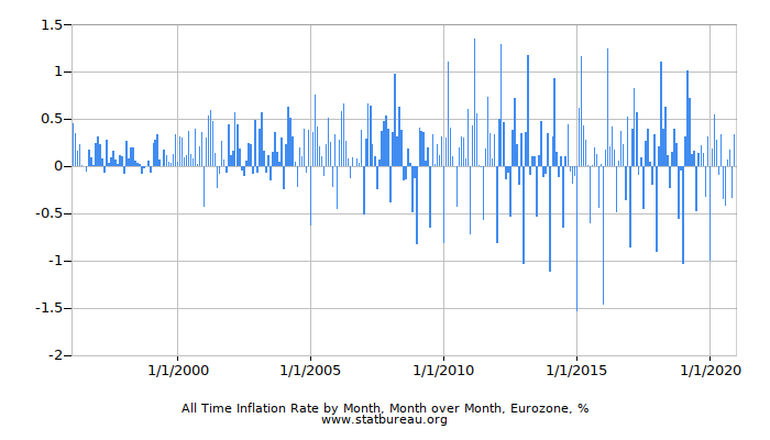All Time Inflation Rate by Month, Month over Month, Eurozone