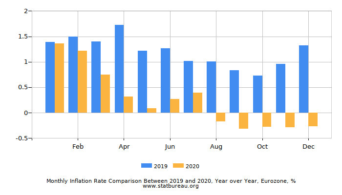 Monthly Inflation Rate Comparison Between 2016 and 2017, Year over Year, Eurozone
