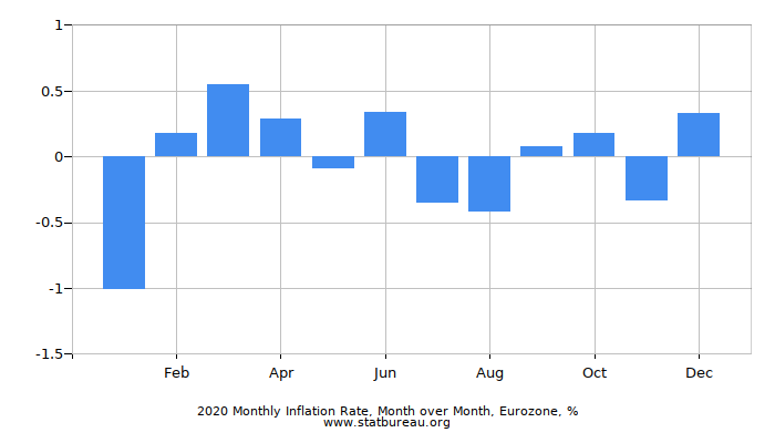 2016 Monthly Inflation Rate, Month over Month, Eurozone