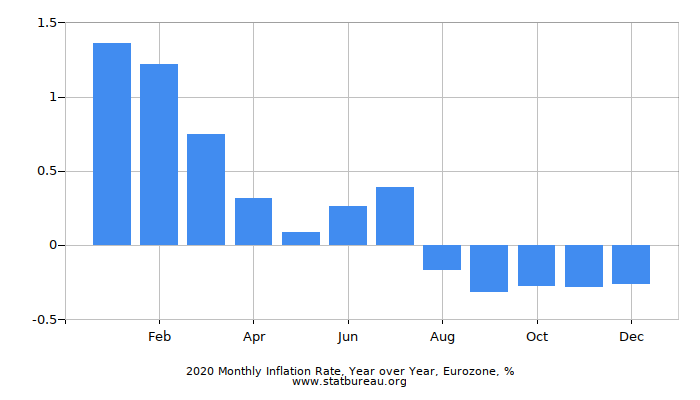 2019 Monthly Inflation Rate, Year over Year, Eurozone
