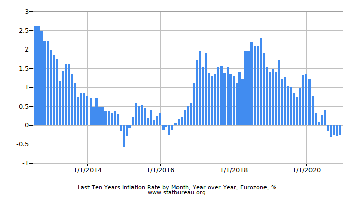 Last Ten Years Inflation Rate by Month, Year over Year, Eurozone
