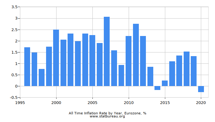 All Time Inflation Rate by Year, Eurozone