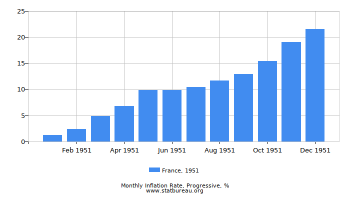 1951 France Progressive Inflation Rate