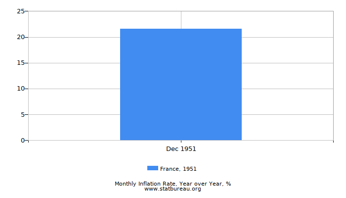 1951 France Inflation Rate: Year over Year