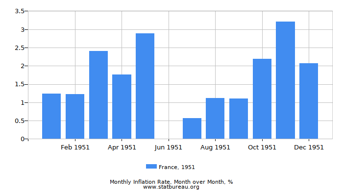 1951 France Inflation Rate: Month to Month
