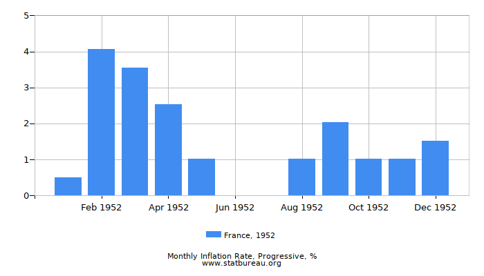 1952 France Progressive Inflation Rate