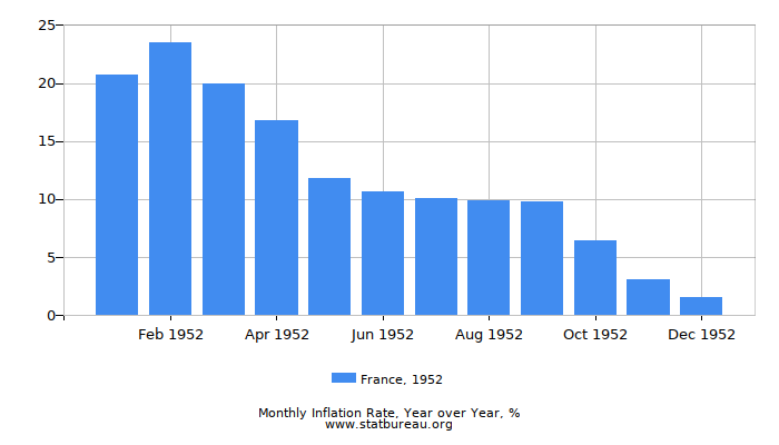 1952 France Inflation Rate: Year over Year
