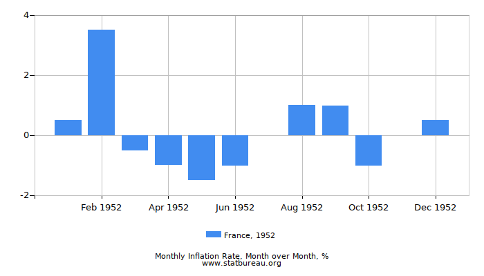 1952 France Inflation Rate: Month to Month