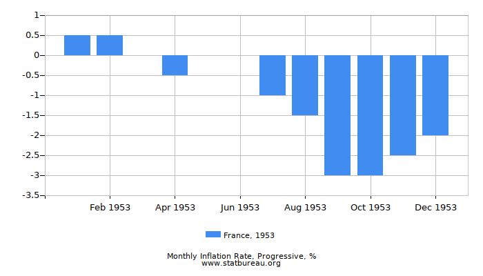 1953 France Progressive Inflation Rate