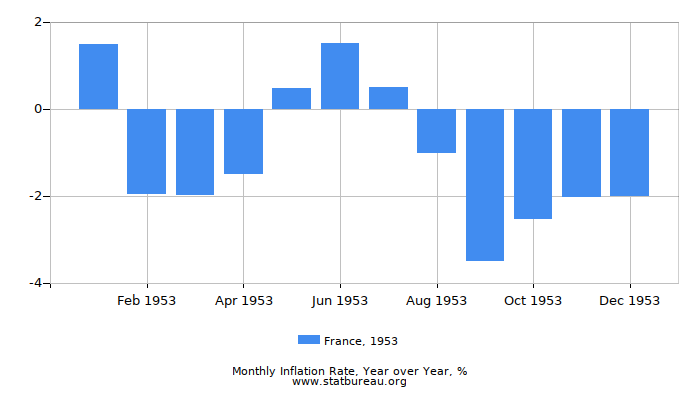 1953 France Inflation Rate: Year over Year