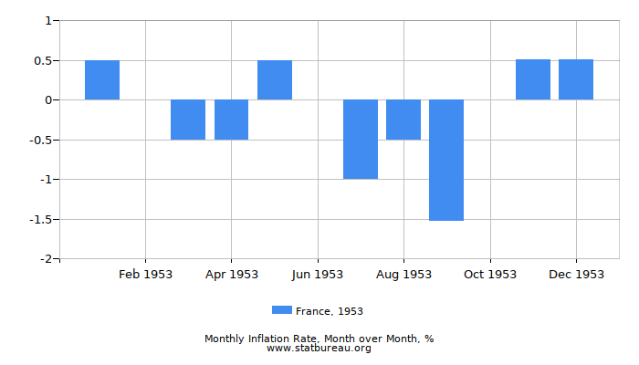 1953 France Inflation Rate: Month to Month