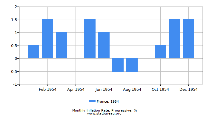 1954 France Progressive Inflation Rate