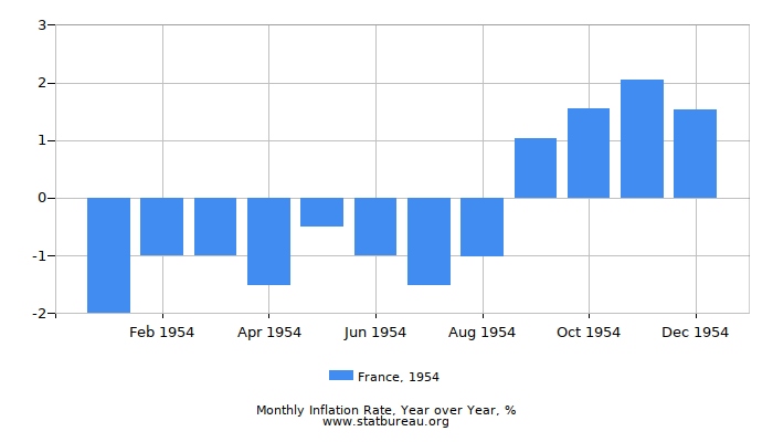 1954 France Inflation Rate: Year over Year