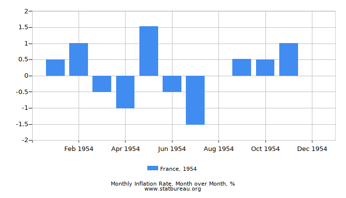 1954 France Inflation Rate: Month to Month