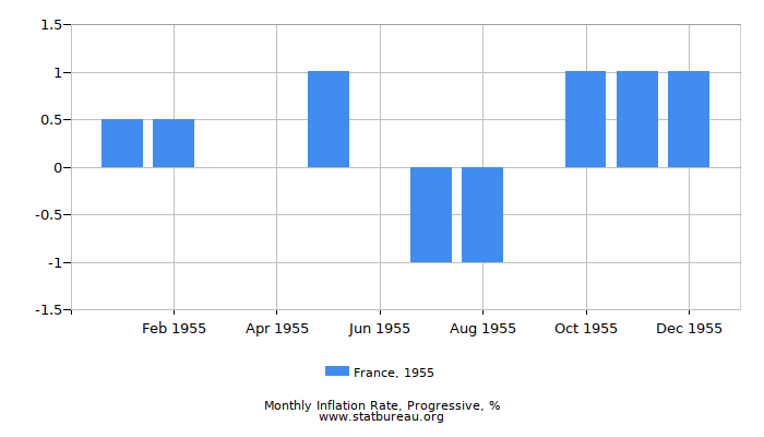 1955 France Progressive Inflation Rate