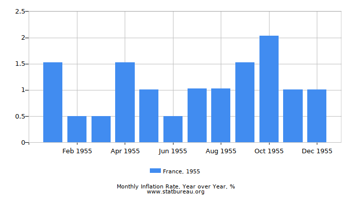 1955 France Inflation Rate: Year over Year