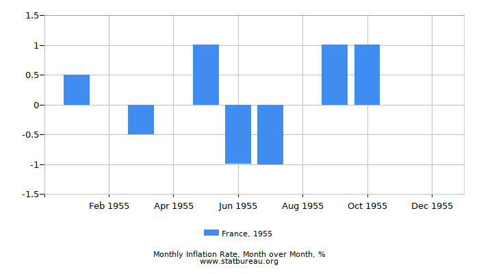 1955 France Inflation Rate: Month to Month