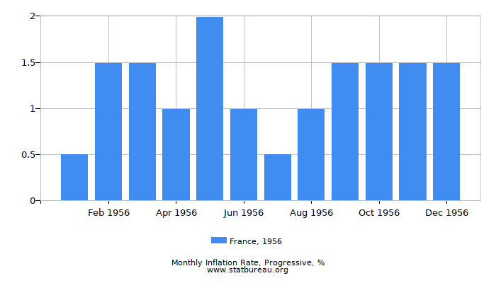 1956 France Progressive Inflation Rate