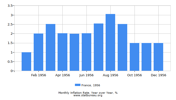 1956 France Inflation Rate: Year over Year