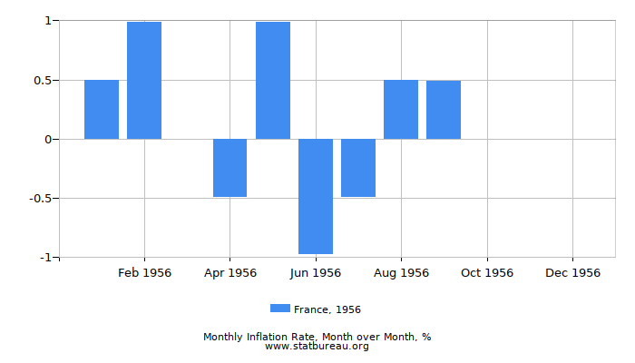 1956 France Inflation Rate: Month to Month