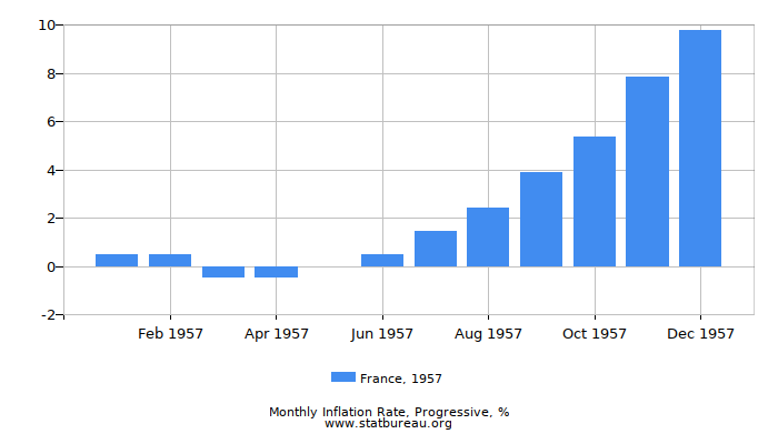 1957 France Progressive Inflation Rate