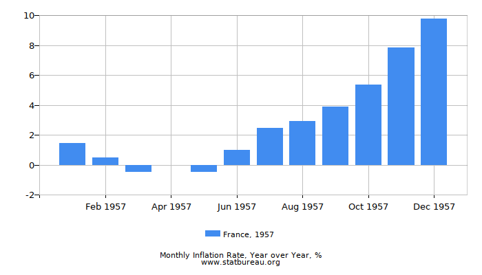 1957 France Inflation Rate: Year over Year