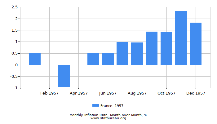1957 France Inflation Rate: Month to Month