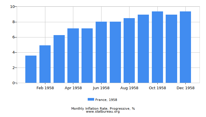 1958 France Progressive Inflation Rate
