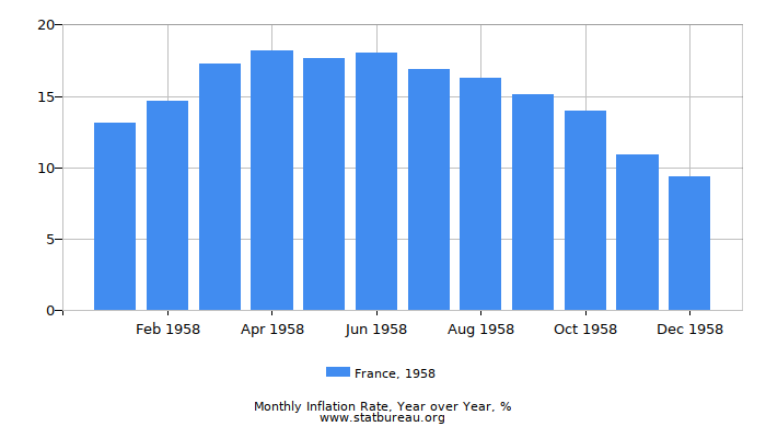 1958 France Inflation Rate: Year over Year