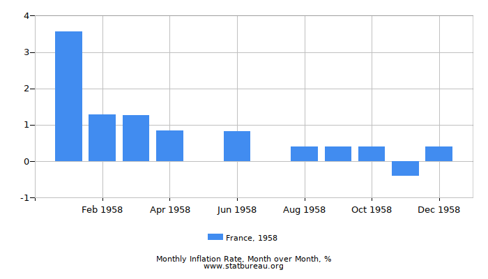 1958 France Inflation Rate: Month to Month