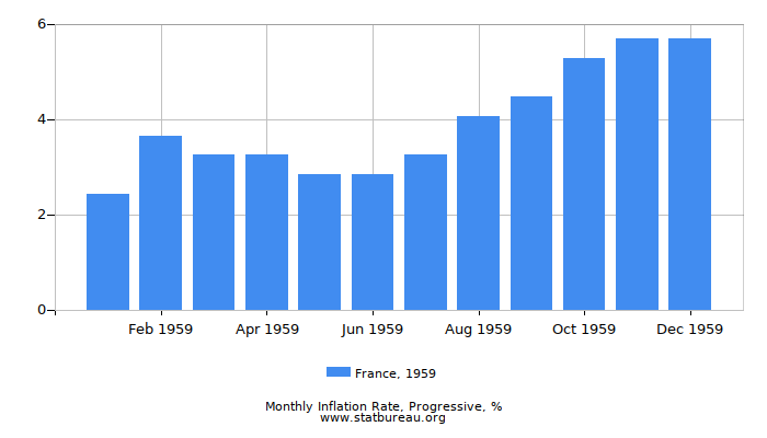 1959 France Progressive Inflation Rate