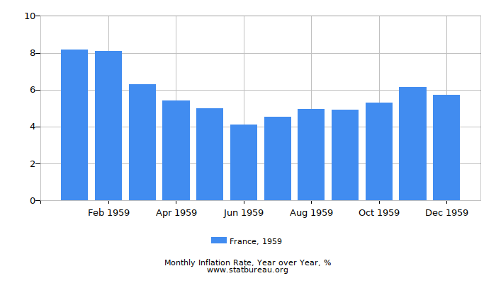 1959 France Inflation Rate: Year over Year