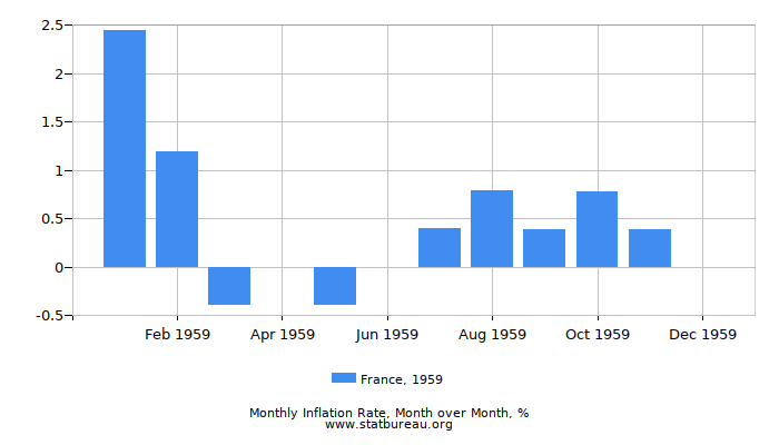1959 France Inflation Rate: Month to Month