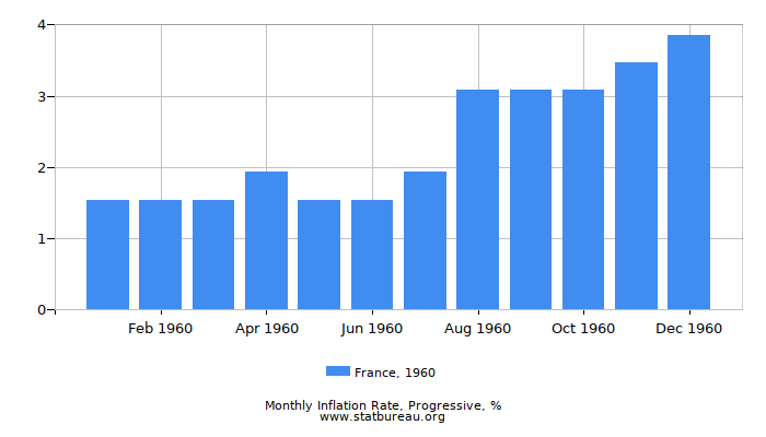 1960 France Progressive Inflation Rate