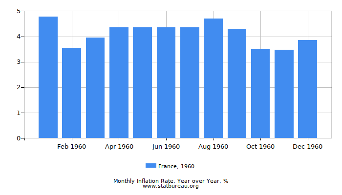 1960 France Inflation Rate: Year over Year