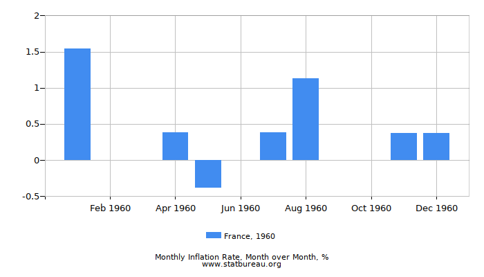 1960 France Inflation Rate: Month to Month