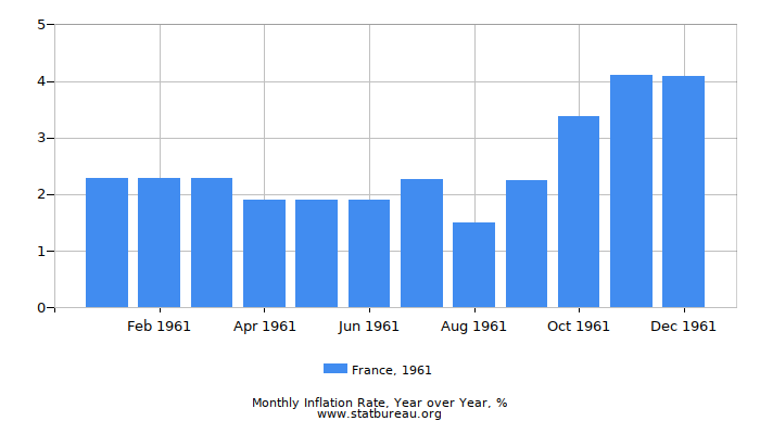1961 France Inflation Rate: Year over Year
