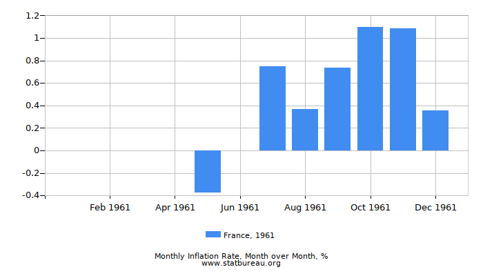1961 France Inflation Rate: Month to Month