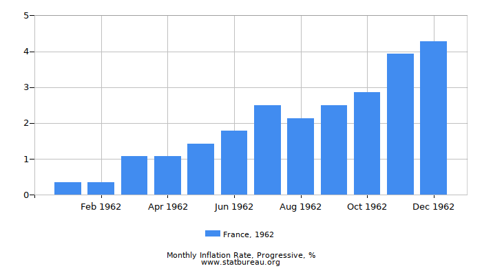1962 France Progressive Inflation Rate