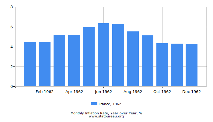 1962 France Inflation Rate: Year over Year