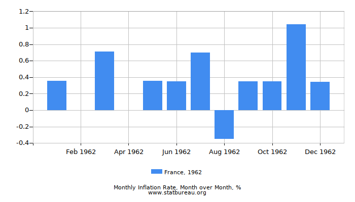 1962 France Inflation Rate: Month to Month
